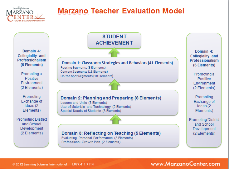 Dissertation marzano assessment