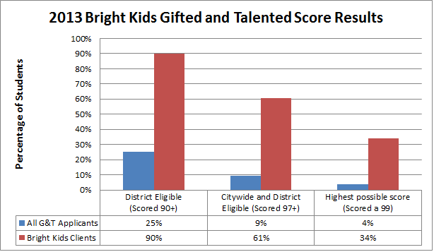 2013 Bright Kids G&T Results ...