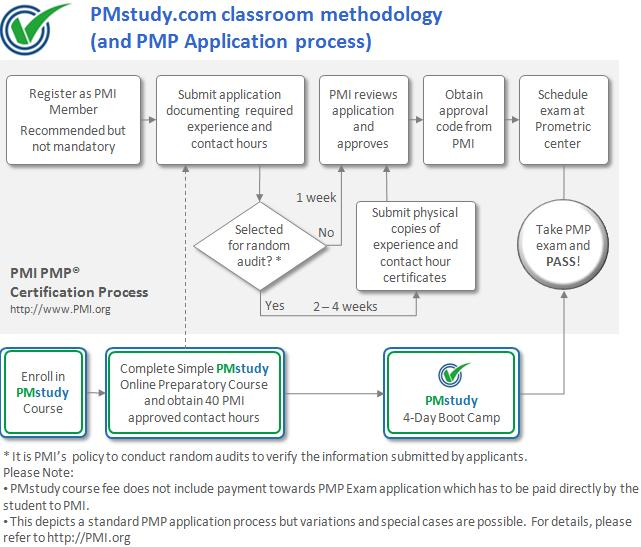 Pmstudy Launches 4 Day Weekend Classroom Courses For Pmp