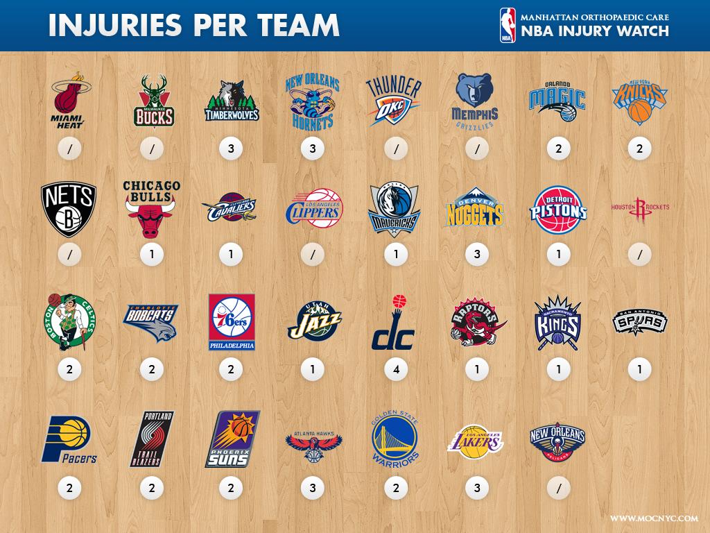 NBA Injury Watch Report - Injuries per TeamNBA Injury Watch Report -  Injuries per Team 1631a1a0a