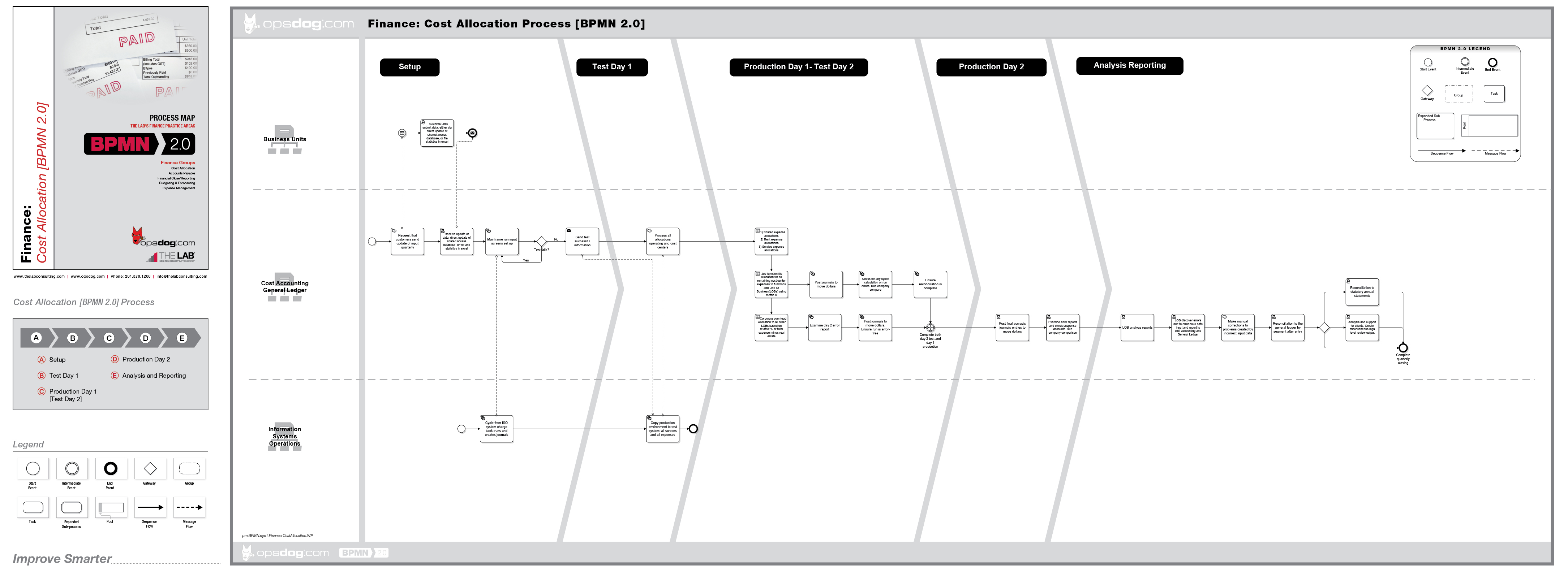 Opsdog provides business process mapping templates to corporate a sample cost allocation business process map template from opsdog flashek
