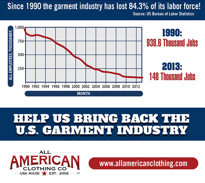Garments Can Be Made in USA Safely, with Profit