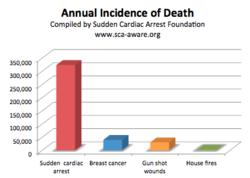 Annual Incidence of Death from SCA and Other Causes