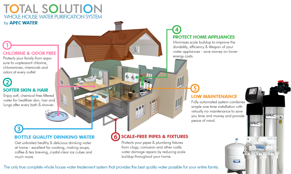 Next Generation Whole House Water Filter System Advanced