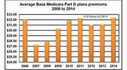 Medicare Part D Base Beneficiary Premiums 2006 to 2014