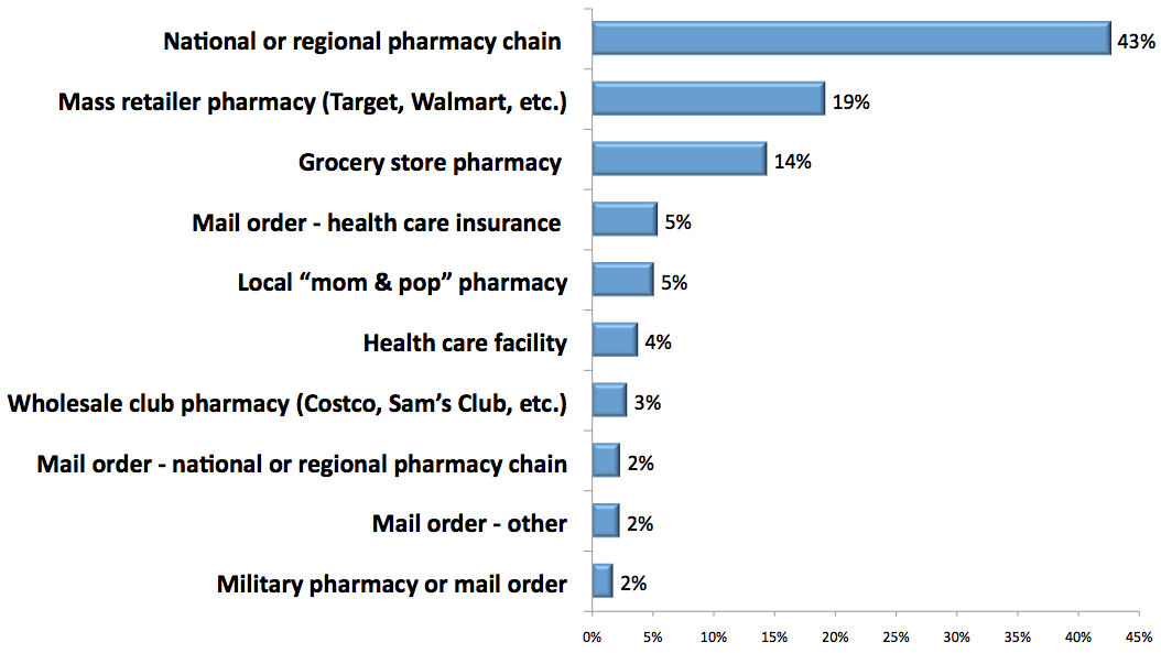 market force study finds publix pharmacy ranks no  1 in