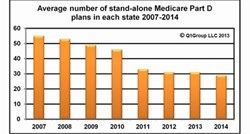 Average Number of 2014 stand-alone Medicare Part D plans
