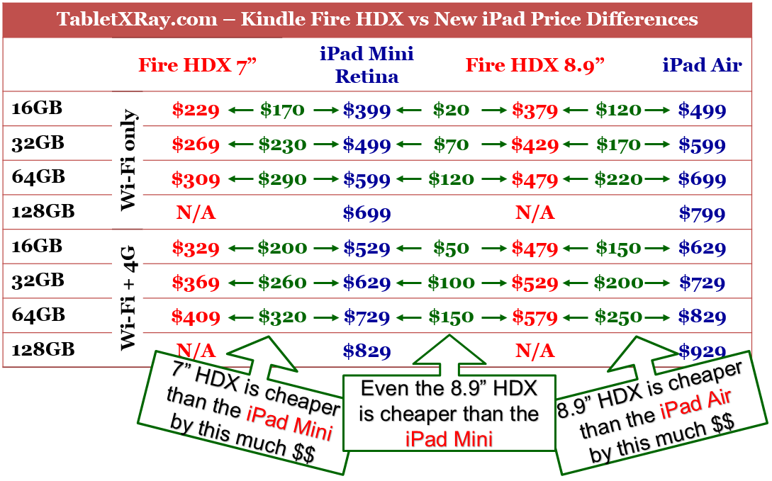 Best Kindle Fire Black Friday 2013 Deals: Up to $60
