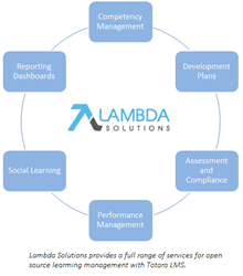 Lambda Solutions Announces Performance Management For