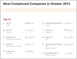 Most Complained Companies, Customer Satisfaction Index, Pissed Consumer