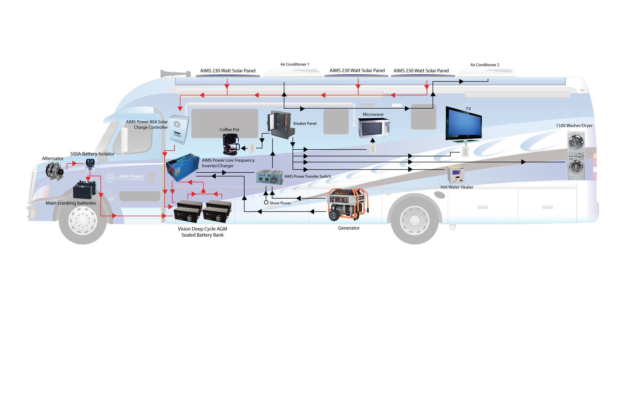 Inverter Wiring In A Motorhome Not Lossing Diagram Rv Charger Schematics For