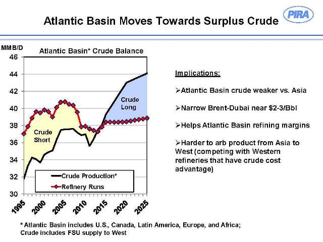 What economic indicators do oil and gas investors need to watch?