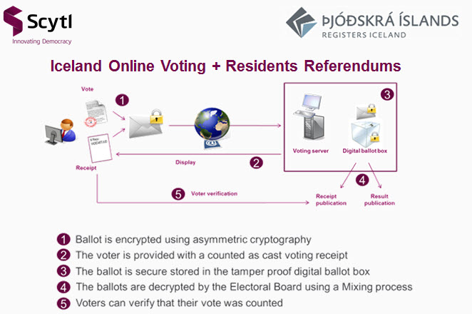 Iceland enables resident referendums and agile participation with ...