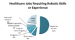 Healthcare Jobs Requiring Robotic Skills and Experience