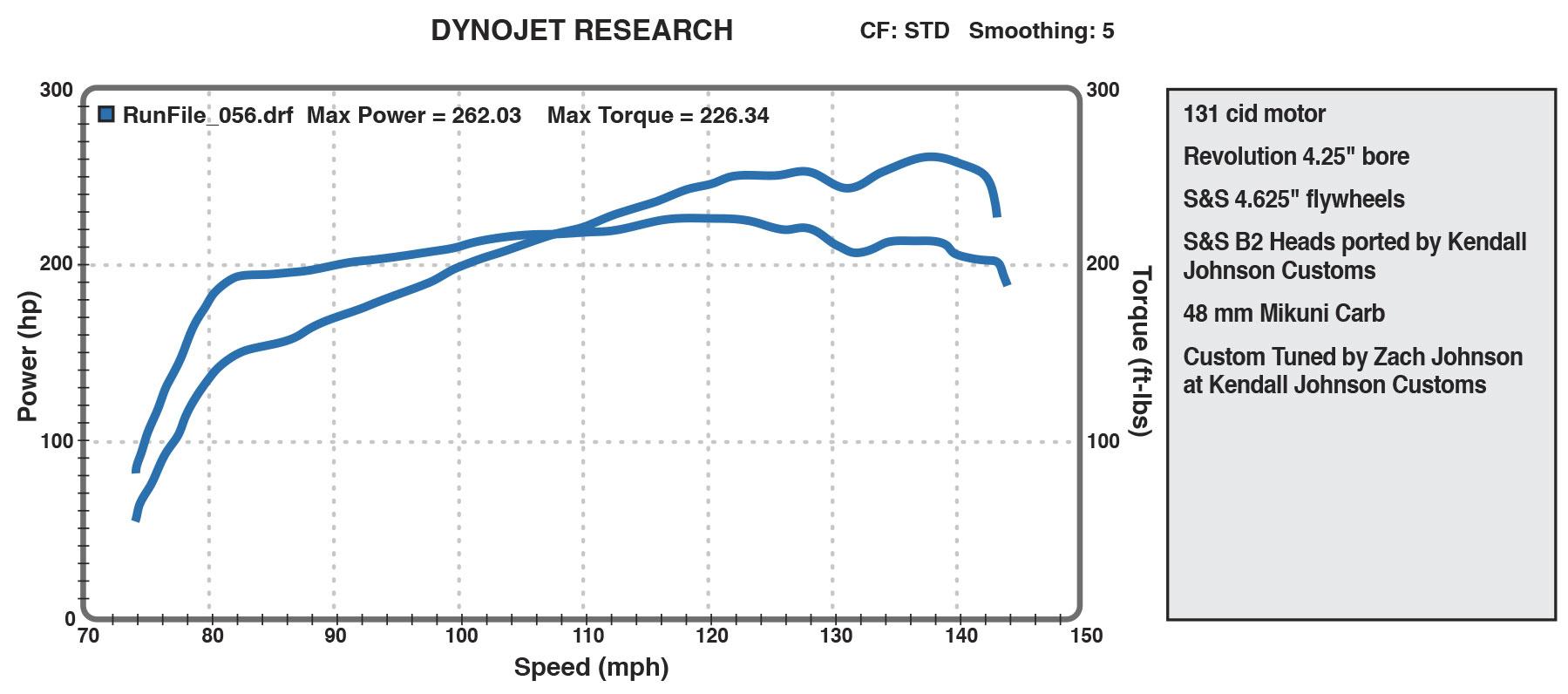 Revolution Performance Expands Power Output Of Harley Davidson Motors X Engine Diagram Crank Balancingrp Balancing