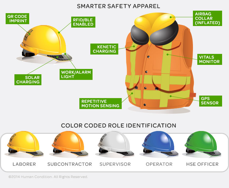 Saving Lives Reducing Injuries In Construction With Innovative