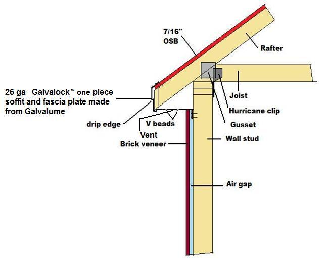 Galvalock The Last Word In Roof Protection