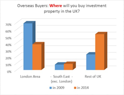 Overseas investors increasingly looking outside London for UK Property