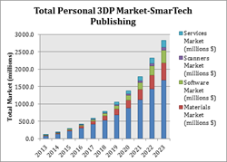 Smartech Issues Latest Report On Personal 3d Printing