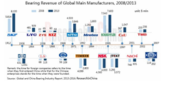 Global and China Bearing Industry