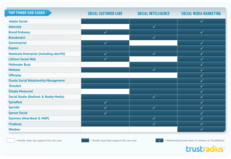 Trustradius reveals top rated social media management software for enterprise social media vendor landscape ccuart Image collections