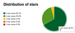 TranscriptionWing's Distribution of Star Ratings in TrustPilot
