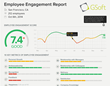 Officevibe's employee engagement analytics