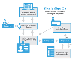 Newscycle Introduces New Single Sign-On Solution
