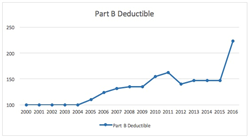Increase to Medicare Part B Deductible Projected for 2016