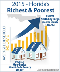 Richest & Poorest Places in Florida 2015