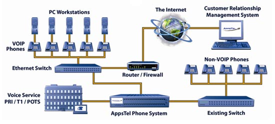 top hosted voip provider best voip phone systems