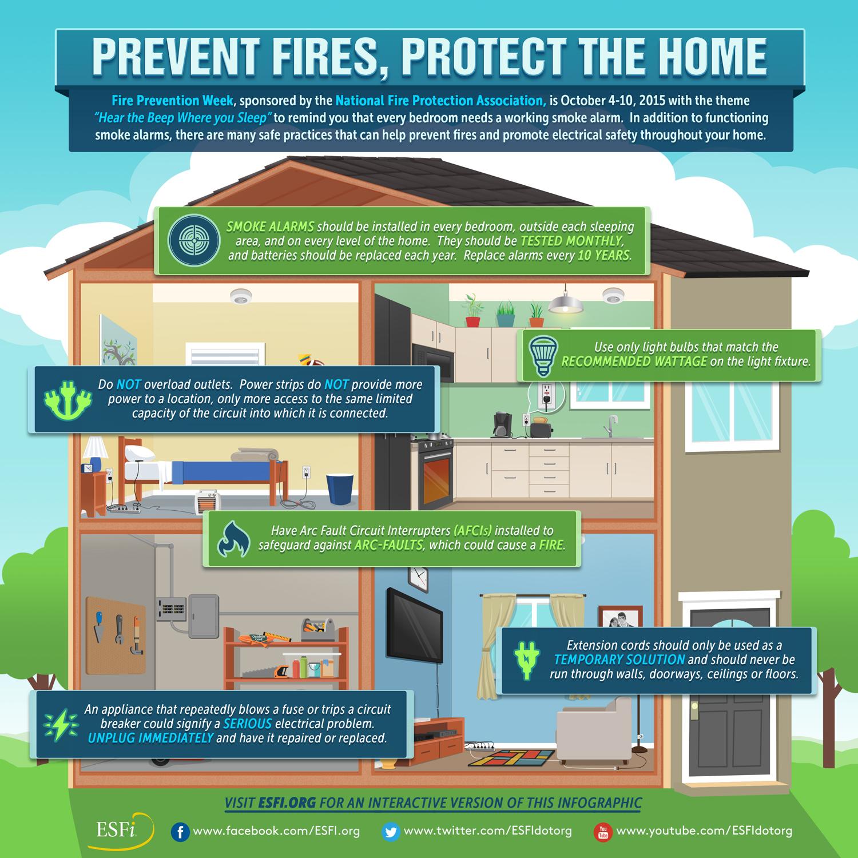 Esfi Helps Reduce Fire Hazards During Prevention Week 2015 Arc Fault Circuit Breaker In Addition Interrupter Esfis Infographic