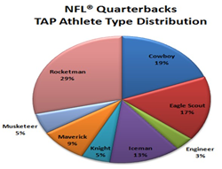 TAP Athlete Type Distribution for NFL Quarterbacks in 2015