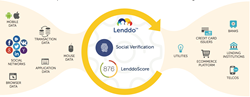 Lenddo Leverages new sources of digital data to provide Credit Scoring and Verification Solutions