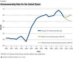 U.S. Homeownership Since 1900