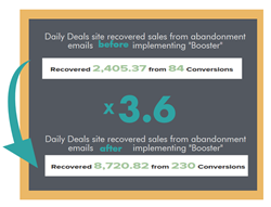 "Recovered sales from abandonment emails before and after implementing Barilliance ""Booster"""
