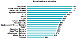 grocery chains trader joe's aldi publix costco kroger