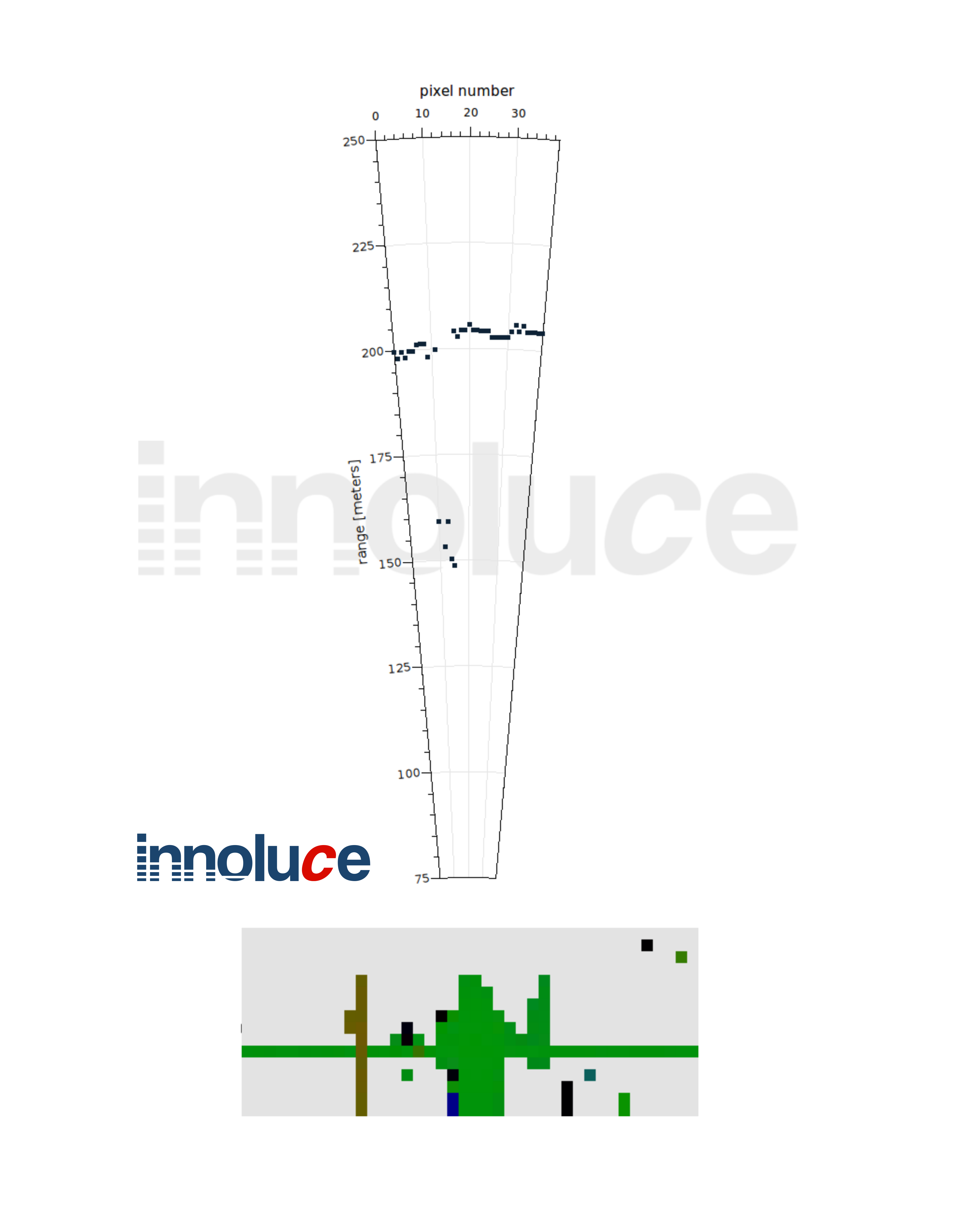 Innoluce achieves 250 meter target range at 0 1° resolution to