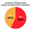 Content_Marketers_Using_Interactive_Content_2016