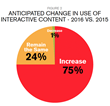 Anticipated_Change_in_Use_of_Interactive_Content_2016_vs._2015