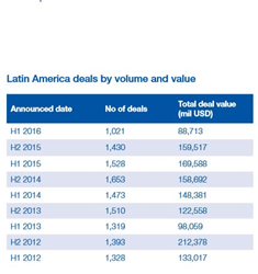 LATAM Half Year M&A Activity Report 2016