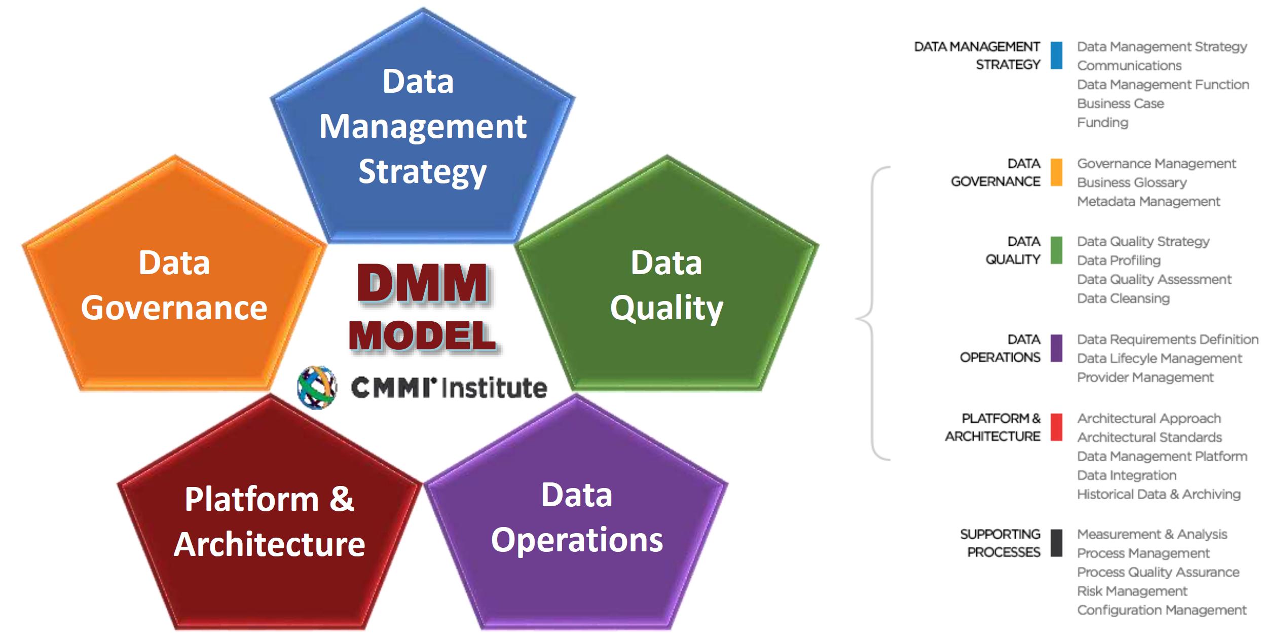 Cmmi Dmm Model on Business Process Diagram