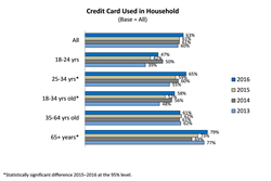 Credit Card Use in U.S. Expands, Especially Among Young Adults