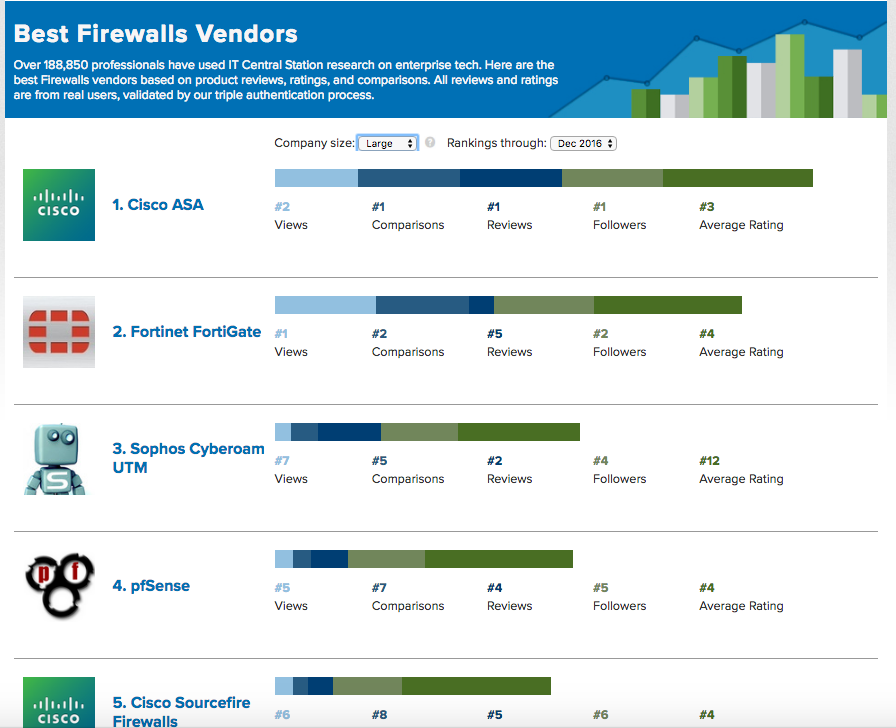 Do You Need a Personal Firewall? | PCMag.com
