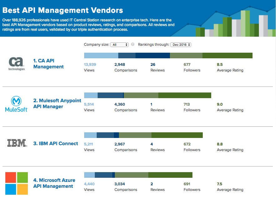 IT Central Station Announces The Top API Management Software