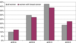 RSNA: Screening MRI Benefits Women at Average Risk of Breast Cancer