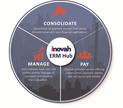 iNovah Enterprise Revenue Management (ERM) and Centralized Cashiering solution