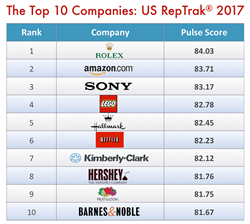 The Most Reputable Companies in the US