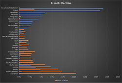 OdinText Text Analytics Poll Points to French Election Upset
