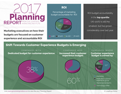 Brands are not Walking the Talk on Customer Experience Budgets
